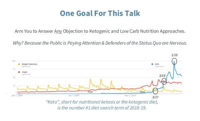 clinical studies on ketogenic diet