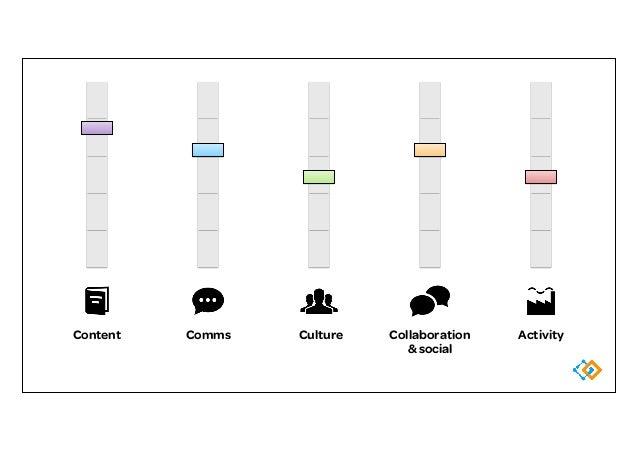 Collaboration & social ActivityComms CultureContent