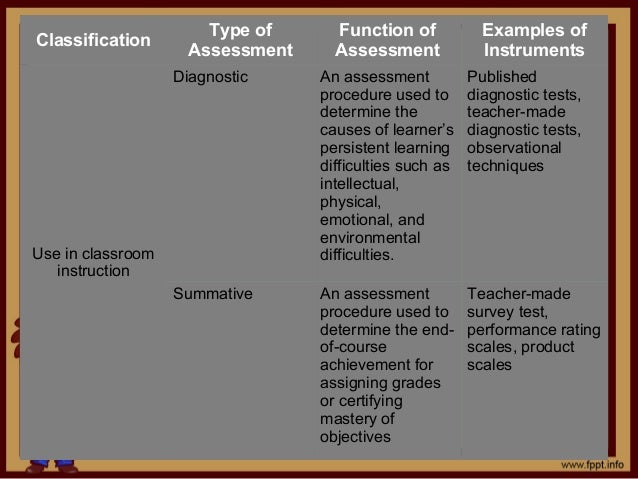 objectives of a teacher