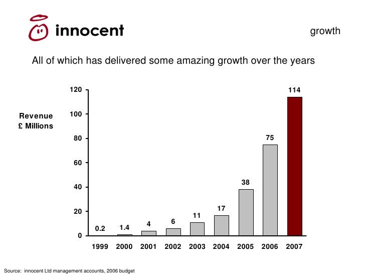 growth             All of which has delivered some amazing growth over the years                            120           ...