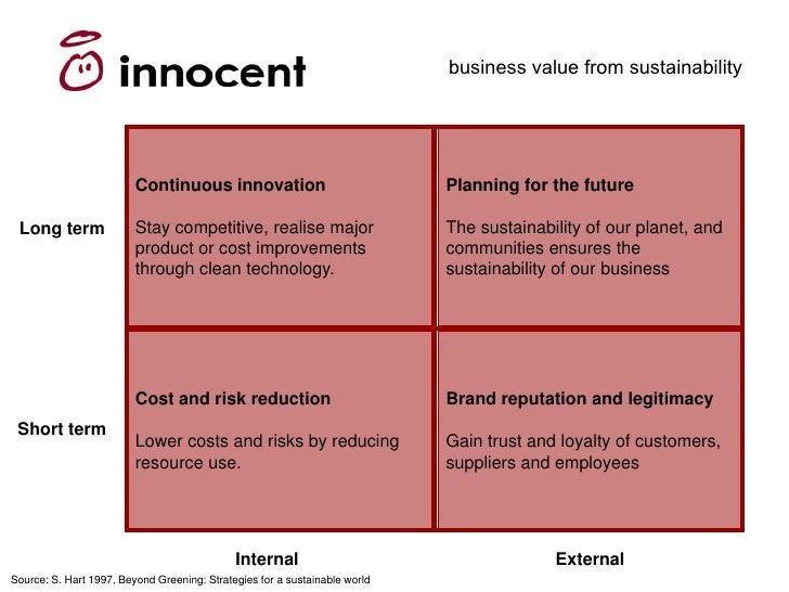 business value from sustainability                              Continuous innovation                              Plannin...