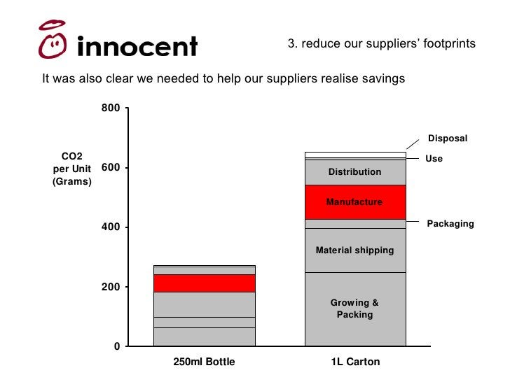 3. reduce our suppliers' footprints  It was also clear we needed to help our suppliers realise savings            800     ...