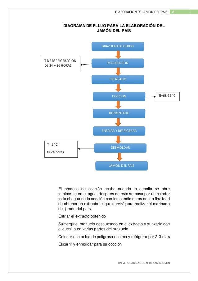 Jamon del pais evaporacin 8 universidad nacional de san agustin 8elaboracion de jamon del pais diagrama de flujo ccuart Gallery