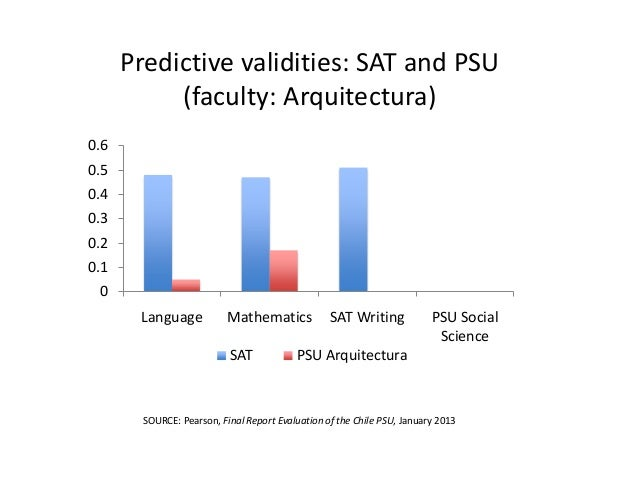 predictive validity of college admissions test essay The new sat: a test at war with itself richard c atkinson my remarks today are based on a paper co-authored with saul geiser who has been my.