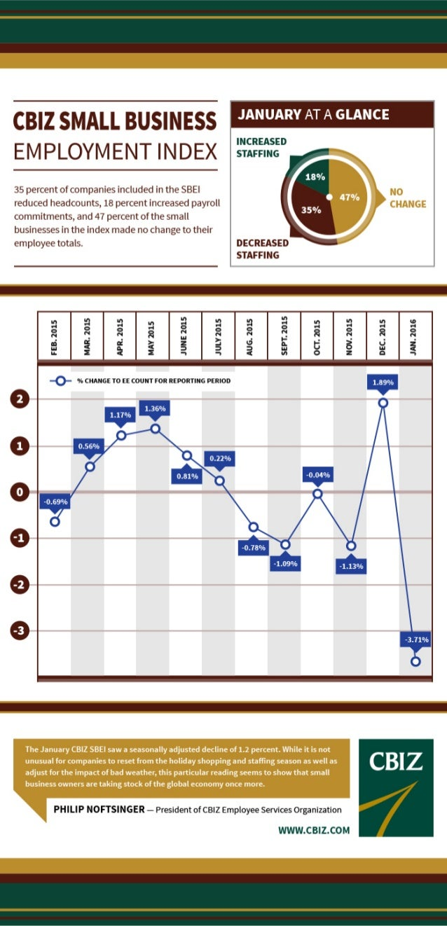 Small Business Employment Index - January 2016
