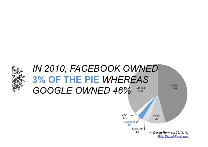 IN 2010, FACEBOOK OWNED3% OF THE PIE WHEREAS                                GoogleGOOGLE OWNED 46%                        ...