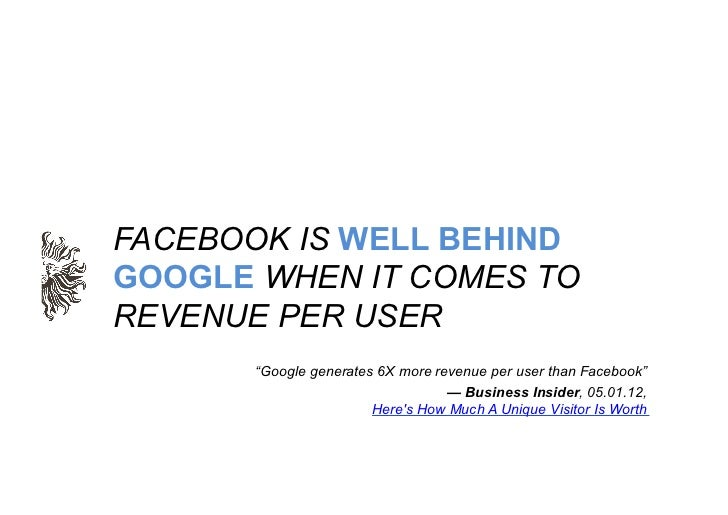 "FACEBOOK IS WELL BEHINDGOOGLE WHEN IT COMES TOREVENUE PER USER      ""Google generates 6X more revenue per user than Facebo..."