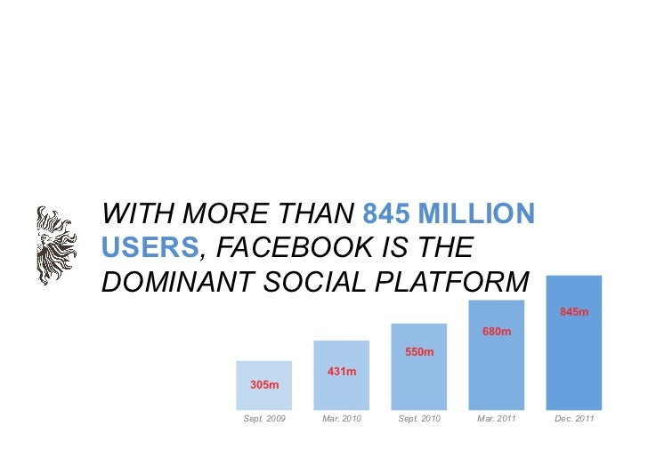 WITH MORE THAN 845 MILLIONUSERS, FACEBOOK IS THEDOMINANT SOCIAL PLATFORM                                                  ...