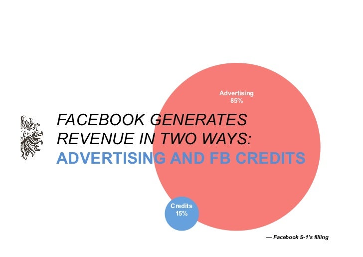 Advertising                        85%FACEBOOK GENERATESREVENUE IN TWO WAYS:ADVERTISING AND FB CREDITS           Credits  ...