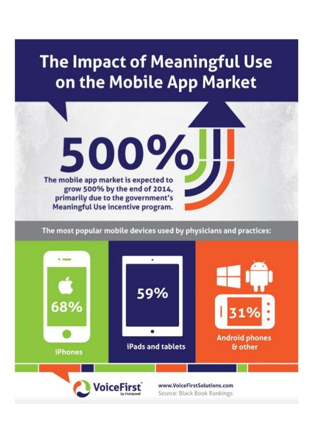 The Impact of Meaningful Use on the Mobile App Market