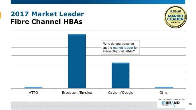 Image result for fibre channel market share 2017
