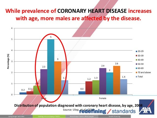 heart disease statistics 2015 philippines