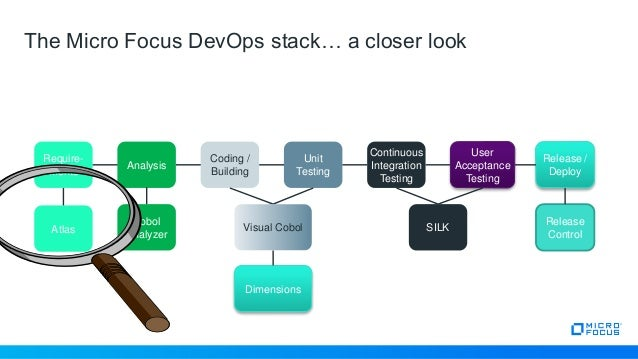 The DevOps Journey