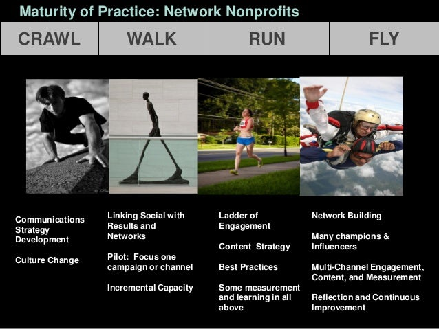 A Networked Mindset: A Leadership Style • Leadership through active social participation • Listening and cultivating organ...