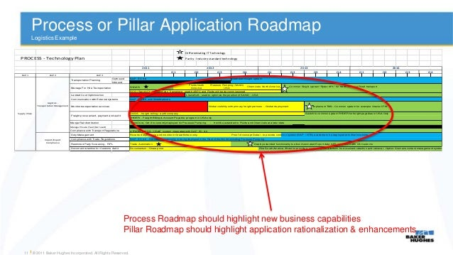 Jane Scott VP CIO At Baker Hughes Implementation Of Application - Application roadmap template