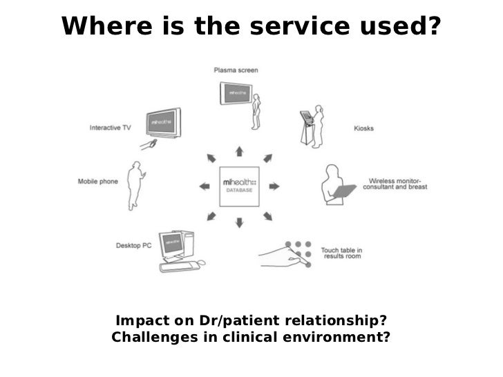 Where is the service used?   Impact on Dr/patient relationship?   Challenges in clinical environment?