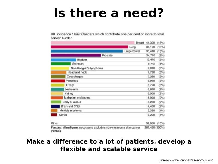 Is there a need?Make a difference to a lot of patients, develop a         flexible and scalable service                   ...