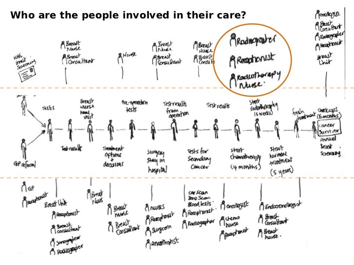 Who are the people involved in their care?