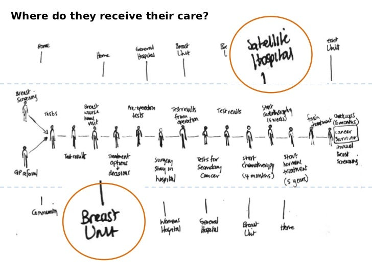 Where do they receive their care?