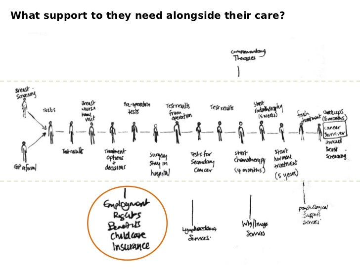 What support to they need alongside their care?
