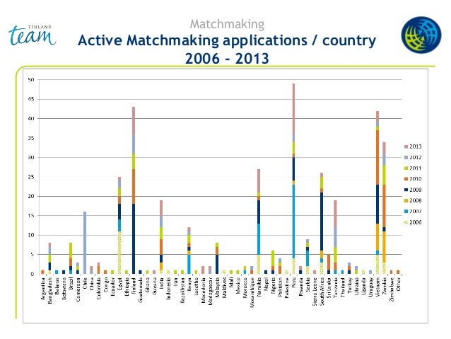 Matchmaking Active Matchmaking applications / country 2006 - 2013
