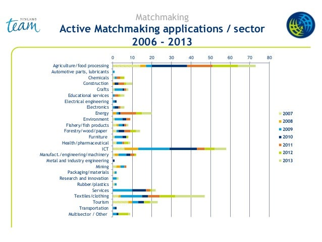 Matchmaking Active Matchmaking applications / sector 2006 - 2013 0 10 20 30 40 50 60 70 80 Agriculture/food processing Aut...