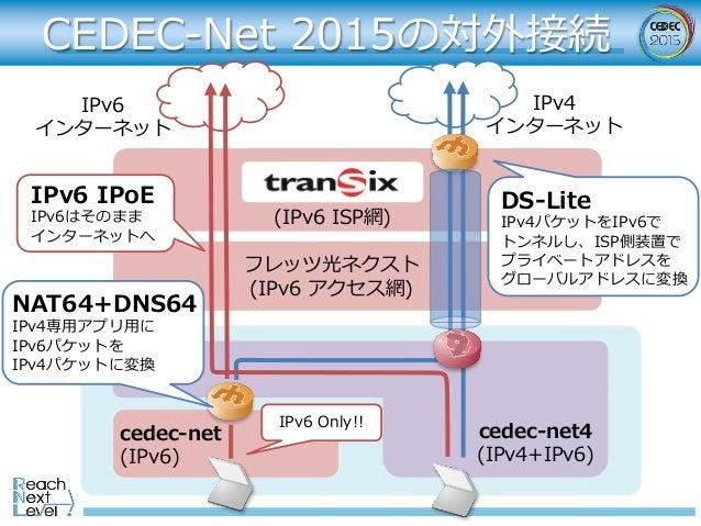 CEDEC-Net 2015の対外接続 フレッツ光ネクスト (IPv6 アクセス網) cedec-net4 (IPv4+IPv6) cedec-net (IPv6) (IPv6 ISP網) IPv6 インターネット IPv4 インターネット I...