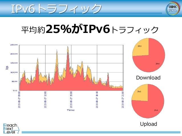 IPv6トラフィック Download Upload 平均約25%がIPv6トラフィック