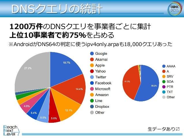DNSクエリの統計 ⽣データあり〼 1200万件のDNSクエリを事業者ごとに集計 上位10事業者で約75%を占める ※AndroidがDNS64の判定に使うipv4only.arpaも18,000クエリあった