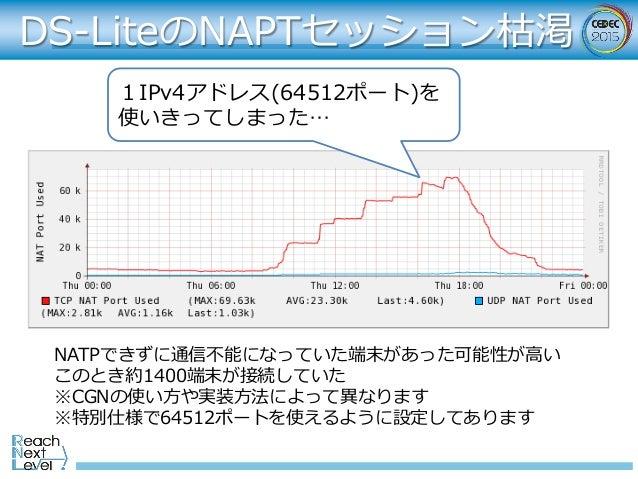 DS-LiteのNAPTセッション枯渇 1IPv4アドレス(64512ポート)を 使いきってしまった… NATPできずに通信不能になっていた端末があった可能性が⾼い このとき約1400端末が接続していた ※CGNの使い⽅や実装⽅法によって異なり...
