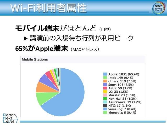 Wi-Fi利⽤者属性 モバイル端末がほとんど(⽬視) ▶ 講演前の⼊場待ち⾏列が利⽤ピーク 65%がApple端末(MACアドレス)