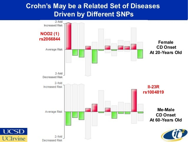 Crohn's May be a Related Set of Diseases        Driven by Different SNPs    NOD2 (1)   rs2066844                          ...