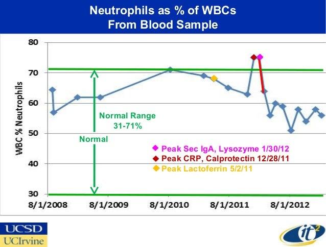 Neutrophils as % of WBCs    From Blood Sample    Normal Range       31-71%Normal                   Peak Sec IgA, Lysozyme ...