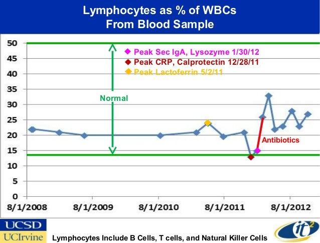 Lymphocytes as % of WBCs           From Blood Sample                       Peak Sec IgA, Lysozyme 1/30/12                 ...