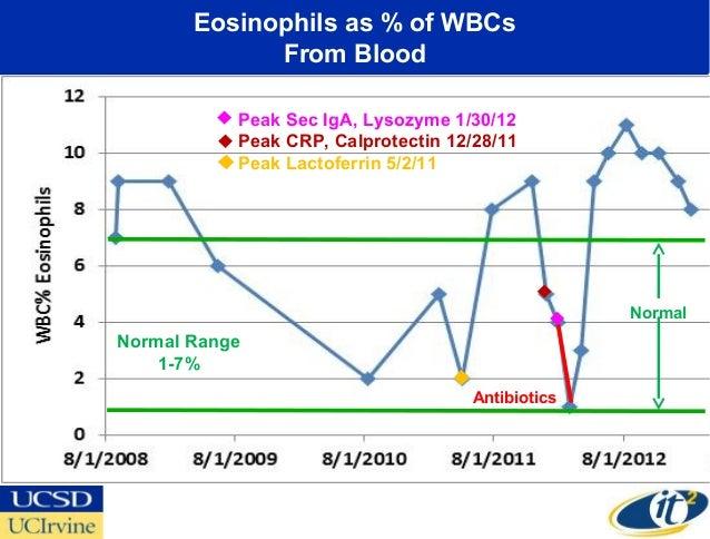 Eosinophils as % of WBCs             From Blood           Peak Sec IgA, Lysozyme 1/30/12           Peak CRP, Calprotectin ...