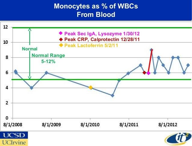 Monocytes as % of WBCs               From Blood              Peak Sec IgA, Lysozyme 1/30/12              Peak CRP, Calprot...