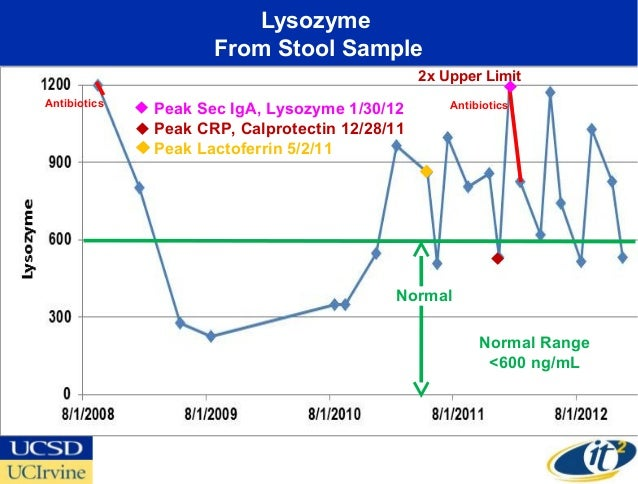 Lysozyme                     From Stool Sample                                                2x Upper LimitAntibiotics   ...