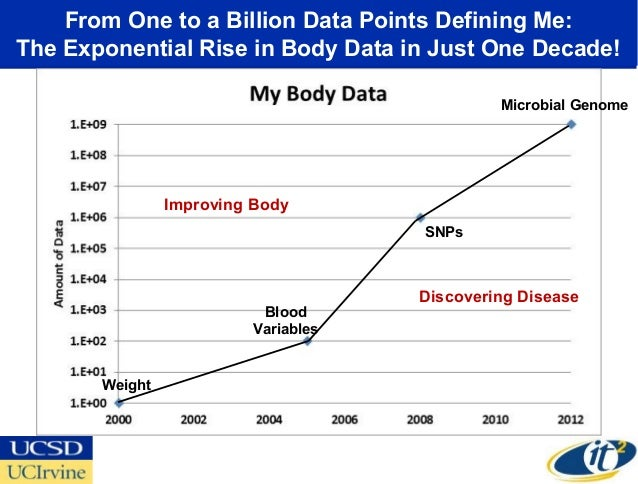 From One to a Billion Data Points Defining Me:The Exponential Rise in Body Data in Just One Decade!                       ...