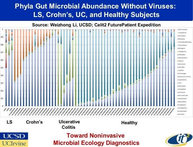 Phyla Gut Microbial Abundance Without Viruses:          LS, Crohn's, UC, and Healthy Subjects          Source: Weizhong Li...