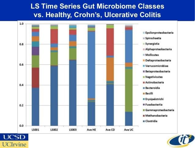 LS Time Series Gut Microbiome Classes vs. Healthy, Crohn's, Ulcerative Colitis