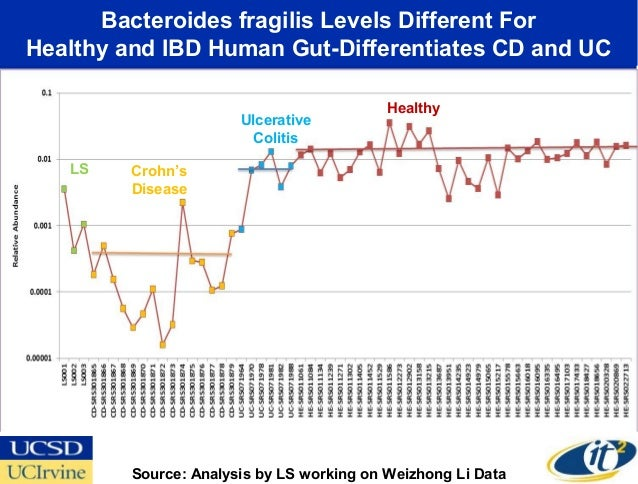 Bacteroides fragilis Levels Different ForHealthy and IBD Human Gut-Differentiates CD and UC                               ...