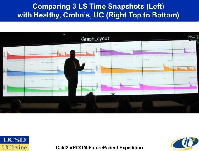 Comparing 3 LS Time Snapshots (Left)with Healthy, Crohn's, UC (Right Top to Bottom)           Calit2 VROOM-FuturePatient E...