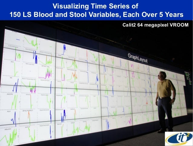 Visualizing Time Series of150 LS Blood and Stool Variables, Each Over 5 Years                                 Calit2 64 me...