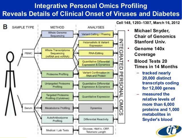 Integrative Personal Omics ProfilingReveals Details of Clinical Onset of Viruses and Diabetes                             ...