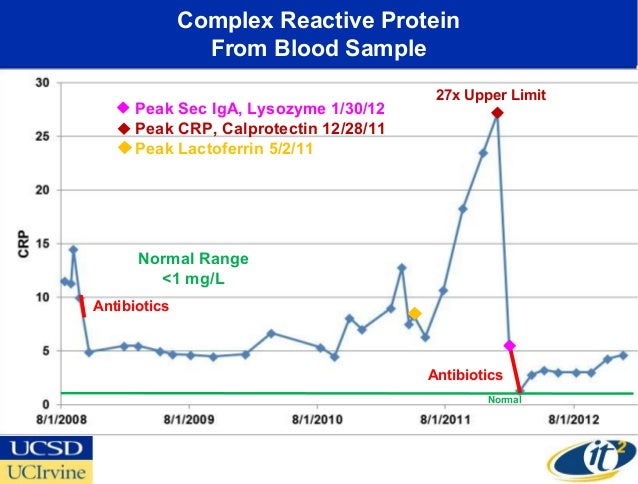 Complex Reactive Protein                From Blood Sample                                         27x Upper Limit      Pea...