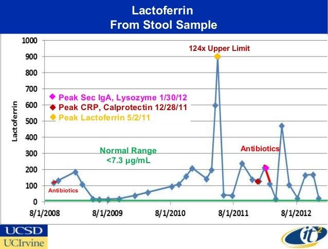 Lactoferrin                From Stool Sample                                     124x Upper Limit   Peak Sec IgA, Lysozyme...