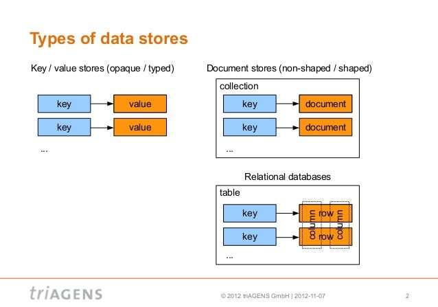 column oriented database 网址: 这些天看数据仓库的内容,发现一个新内容——列式存储。曾经有想过把数据库行列转.