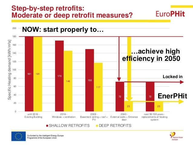 Deep retrofit deep retrofits across europe passive house institute - Passive houses in germany energy and financial efficiency ...