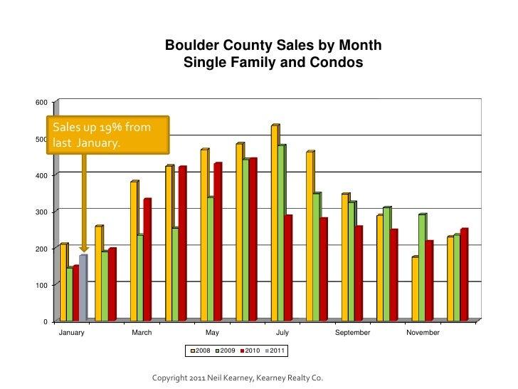 January 2011 Boulder County Real Estate Statistics Slide 2