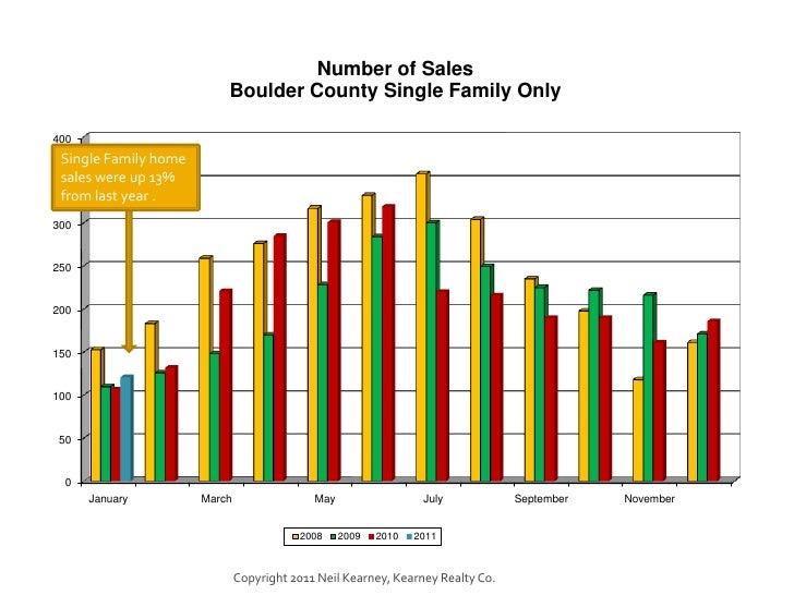 January 2011 Boulder County Real Estate Statistics Slide 3